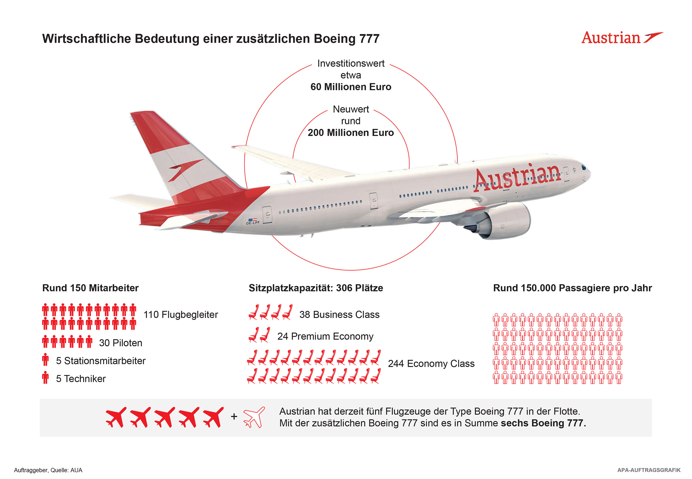 Neue Boeing 777 der Austrian Airlines landet erstmals in Wien