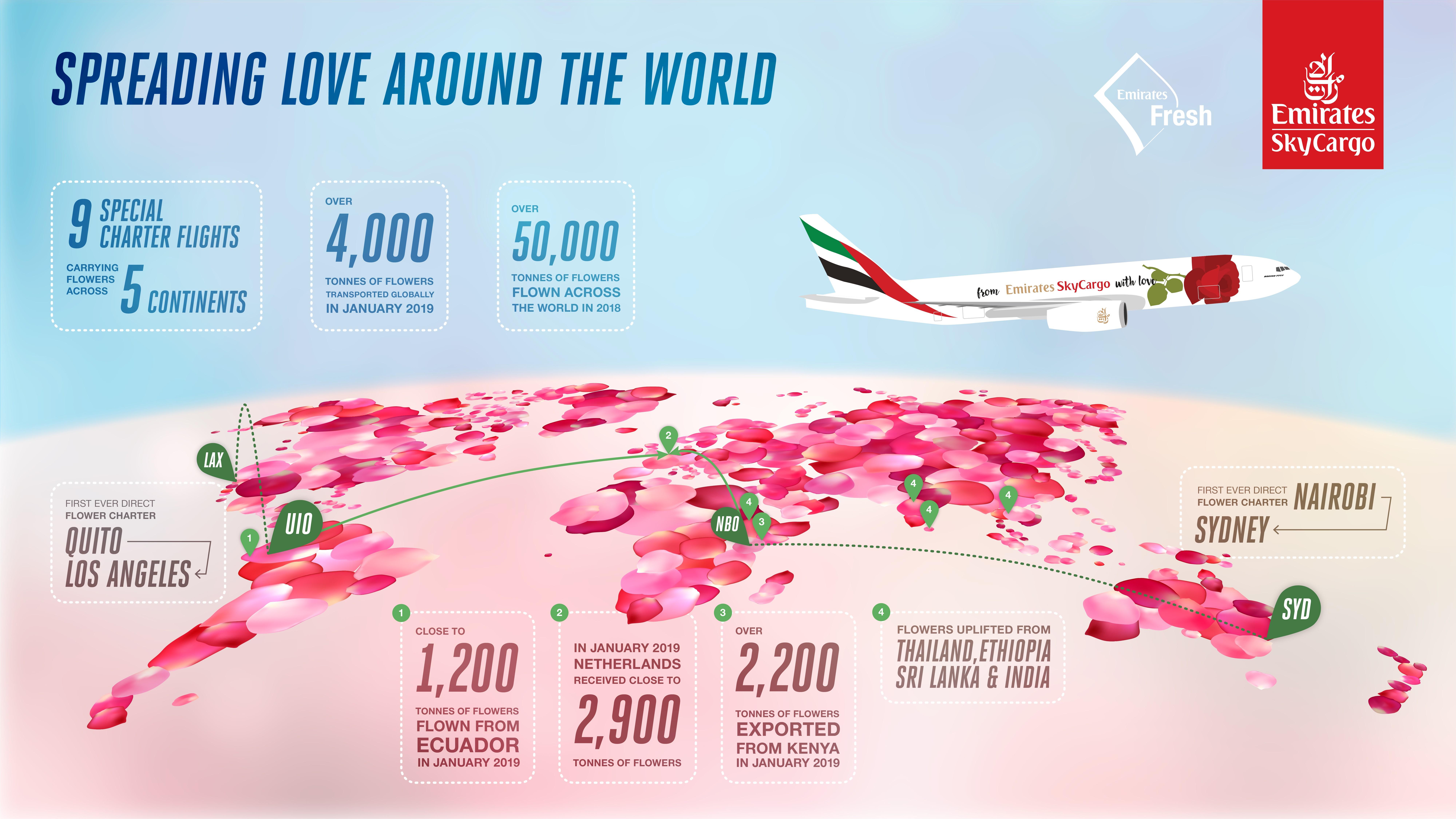 Emirates SkyCargo beförderte 2018 über 50.000 Tonnen Blumen