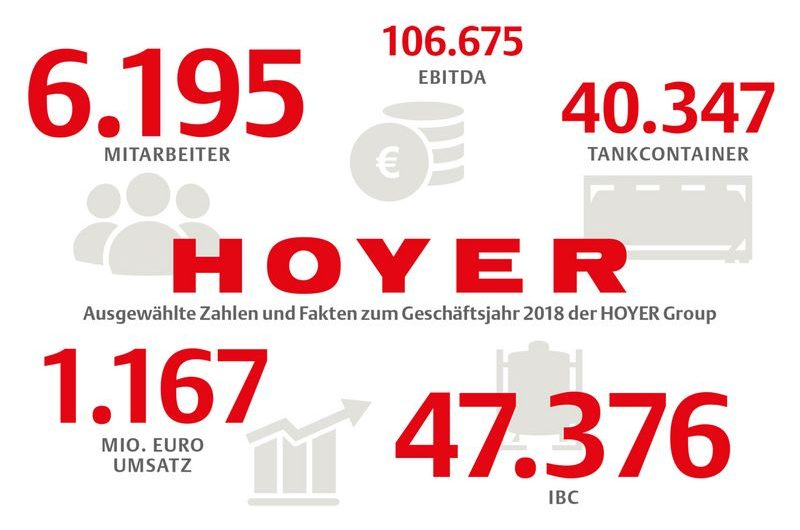 Hoyer verdoppelt Investitionsvolumen