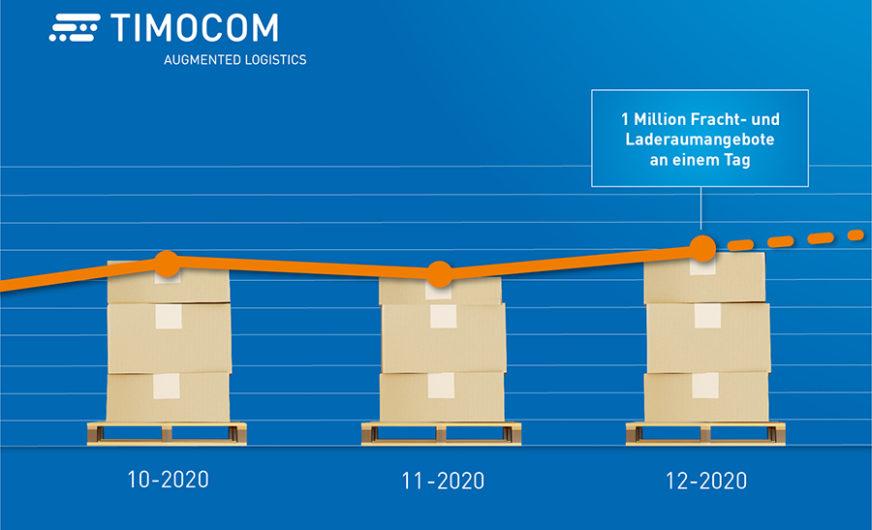 Timocom: Rekord von einer Million Angeboten am Tag