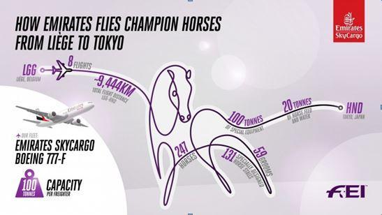 Emirates SkyCargo fliegt Sportpferde nach Tokio