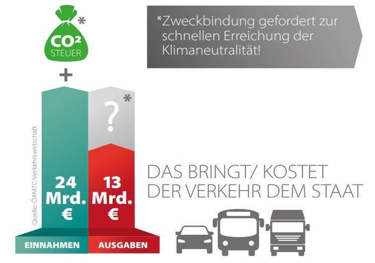 OÖ Verkehrswirtschaft fordert Klimabonus statt Bestrafung