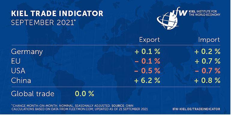 Welthandel stagniert wegen Staus vor Containerhäfen